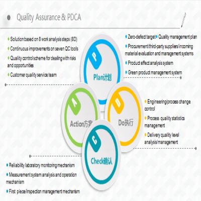 Quality Assurance Management